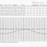 Händisch erstellte Deviationskurve