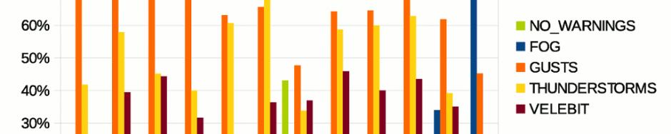 Wetterstatistik Adria